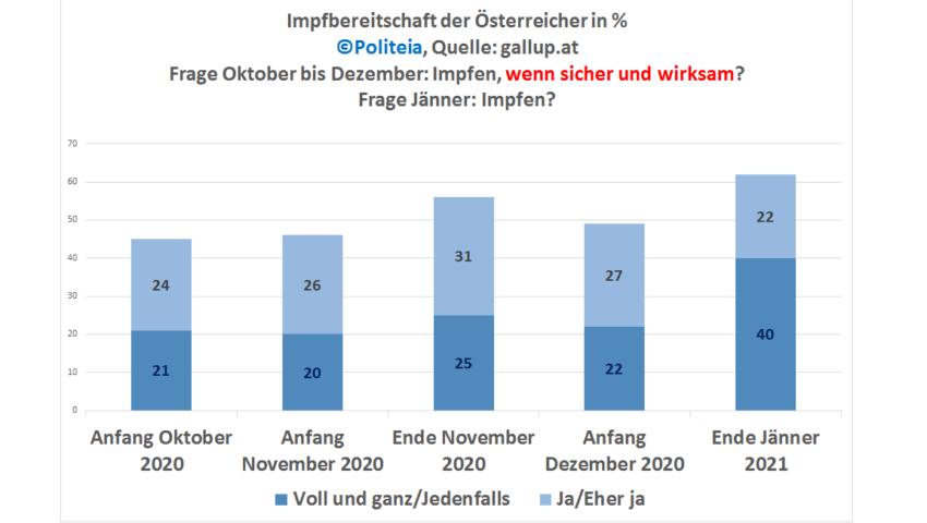 Das Diagramm zeigt die zwischen Dezember 2020 und Jänner 2021 explodierende Impfbereitschaft der Österreicher.